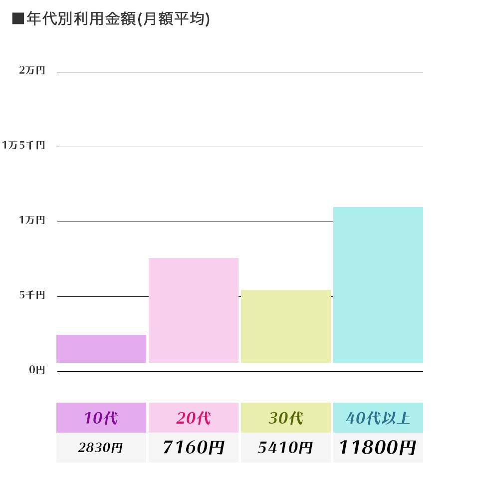 年代別利用金額(月額平均)