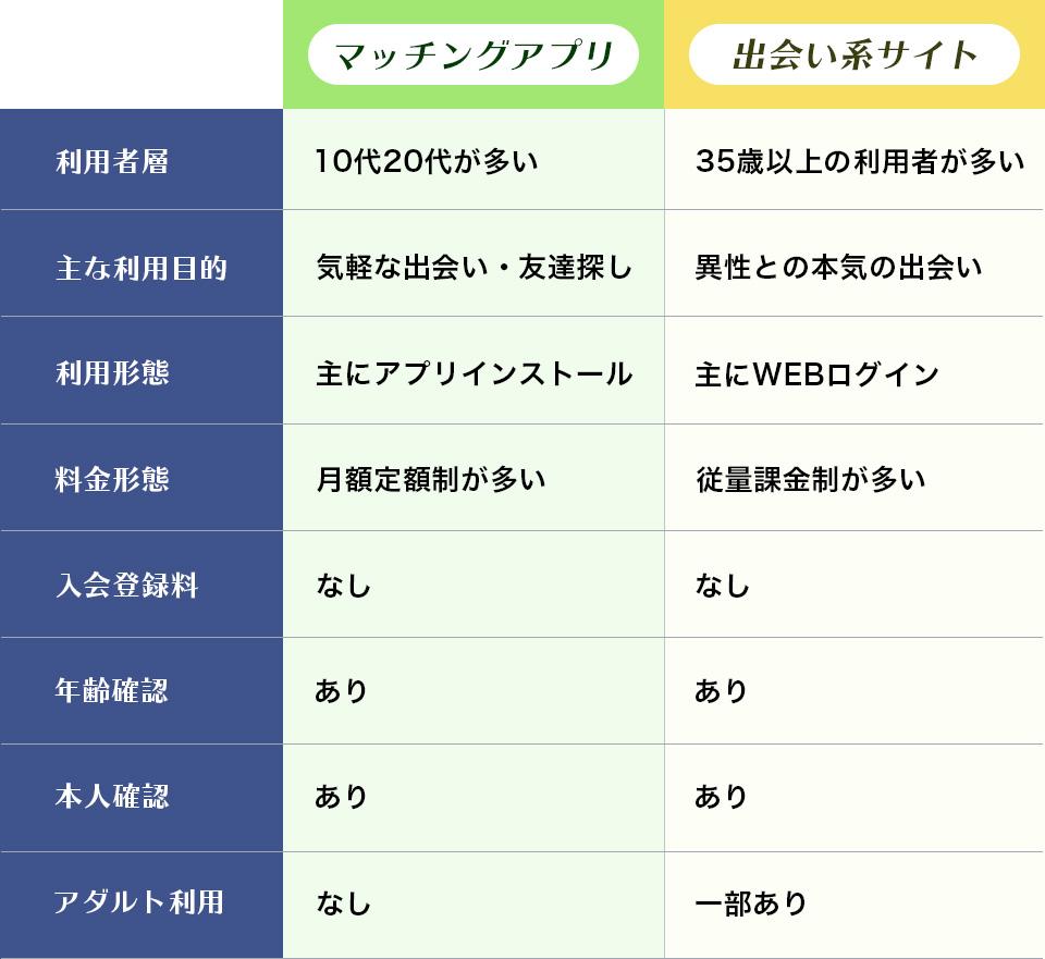 比較!マッチングアプリ VS 出会い系サイト